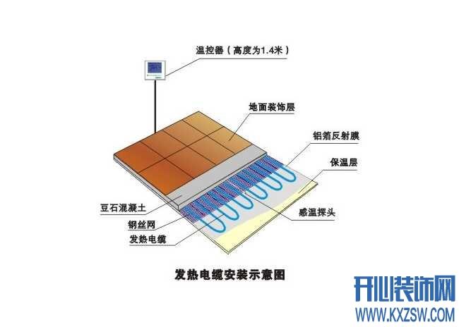 电能地暖优缺点性能分析,电地暖基础工作原理知识学习